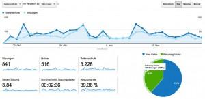 Dashboard (Ausschnitt) von Google Analytics
